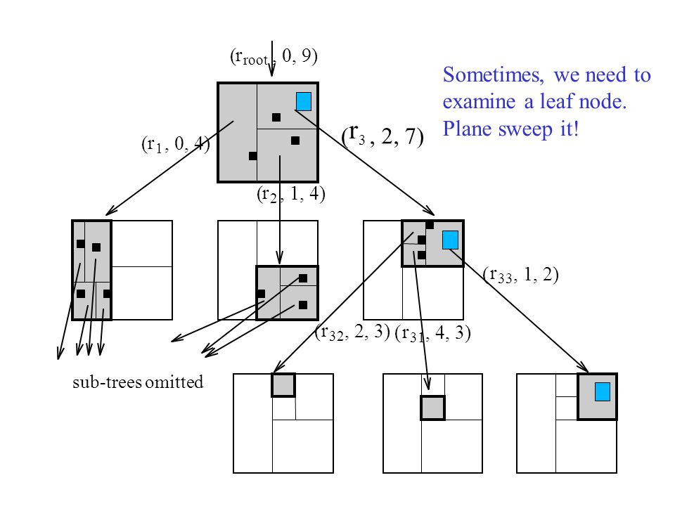 r ( , 2, 7) Sometimes, we need to examine a leaf node. Plane sweep it!