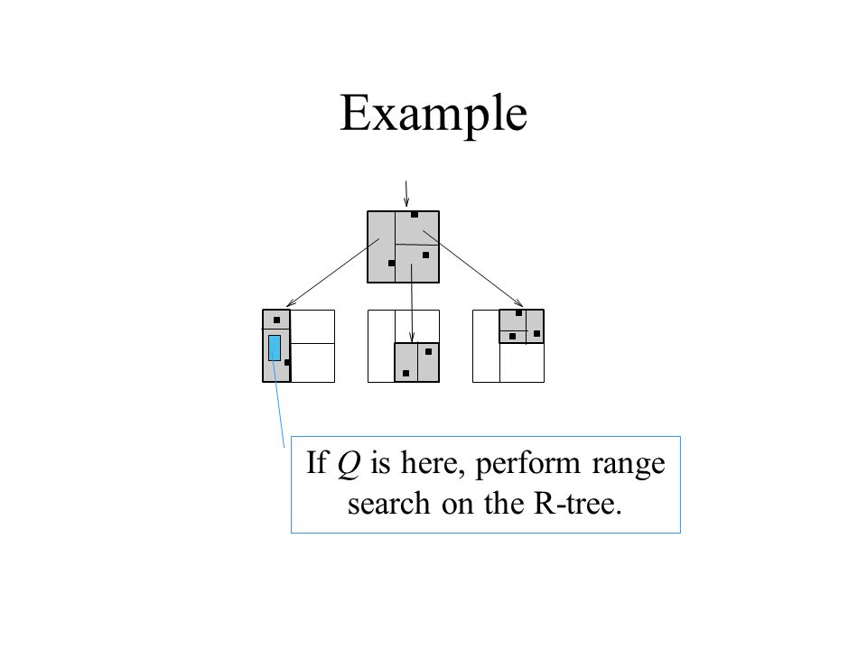 If Q is here, perform range search on the R-tree.