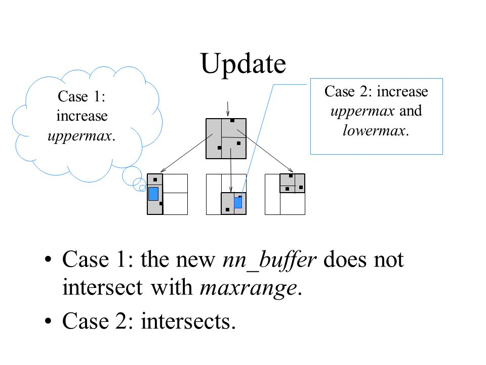 Update Case 1: the new nn_buffer does not intersect with maxrange.