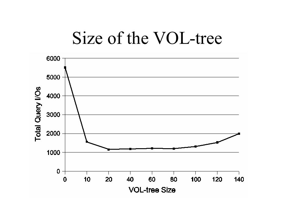 Size of the VOL-tree