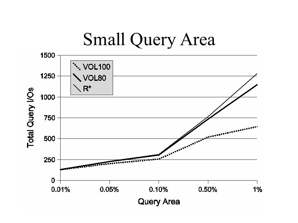 Small Query Area