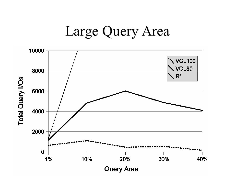 Large Query Area