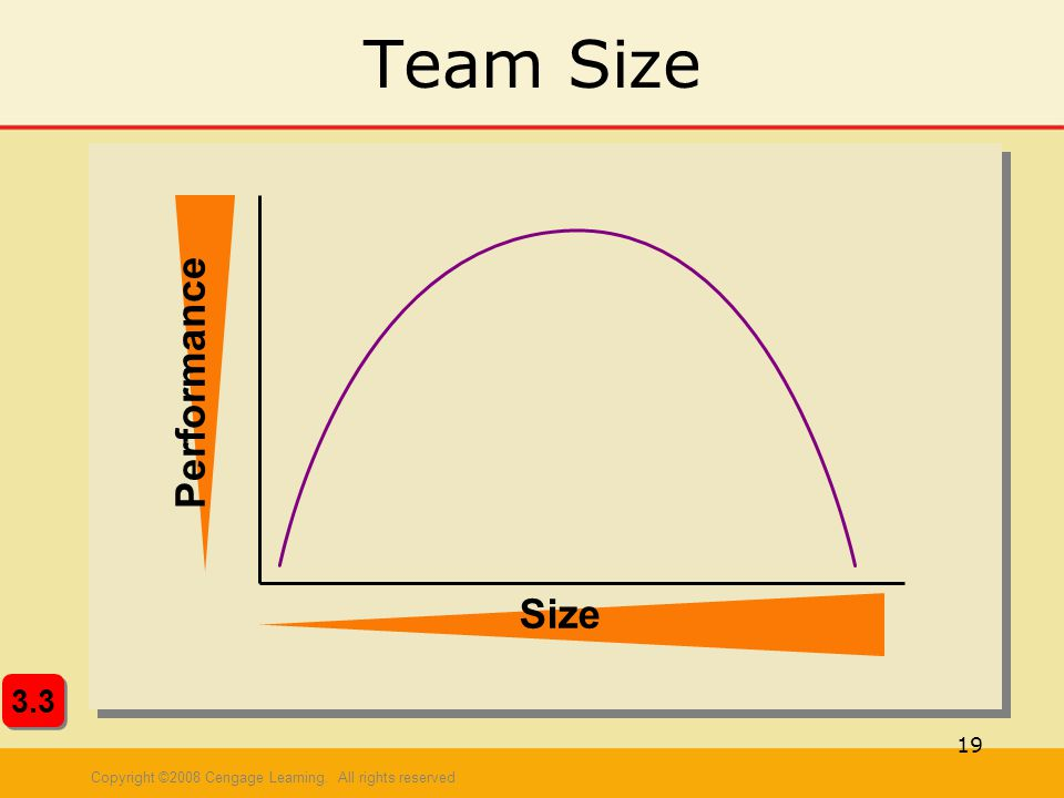 Team Size Performance Size 3.3