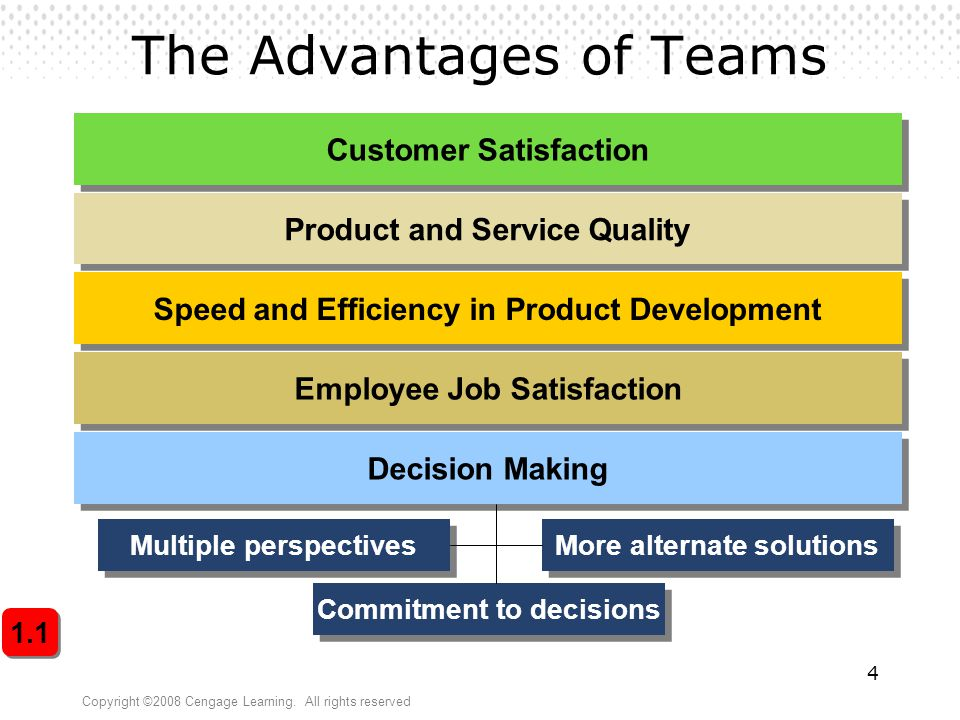 The Advantages of Teams