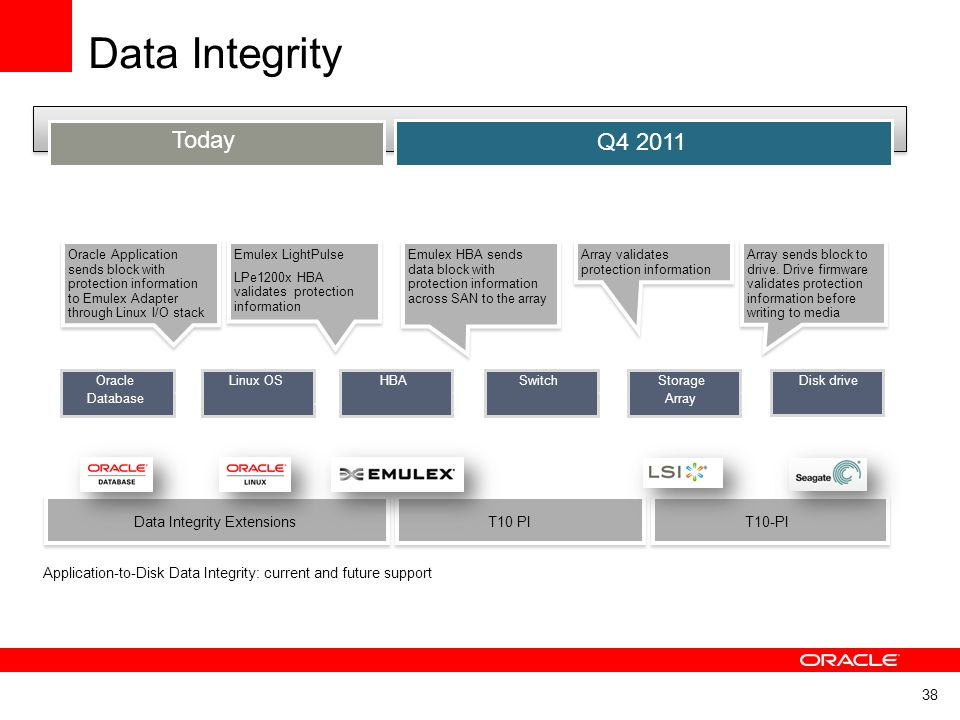 Data Integrity Today Q4 2011 Data Integrity Extensions T10 PI T10-PI