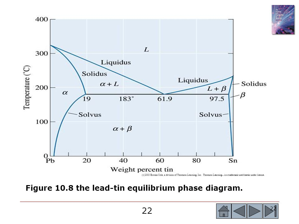 Figure 10.8 the lead-tin equilibrium phase diagram.