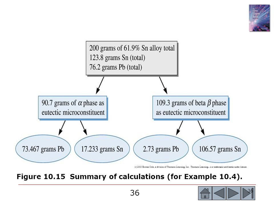 Figure 10.15 Summary of calculations (for Example 10.4).