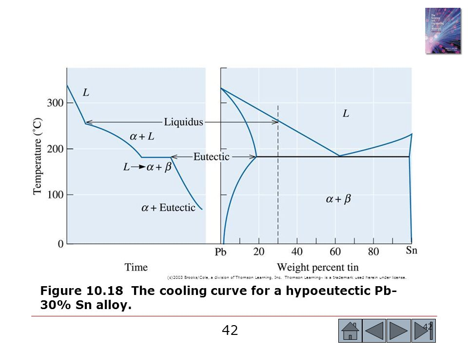 Figure 10.18 The cooling curve for a hypoeutectic Pb-30% Sn alloy.