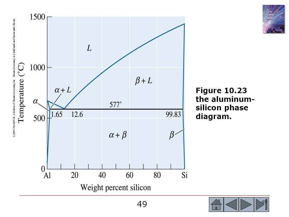 Figure 10.23 the aluminum-silicon phase diagram.