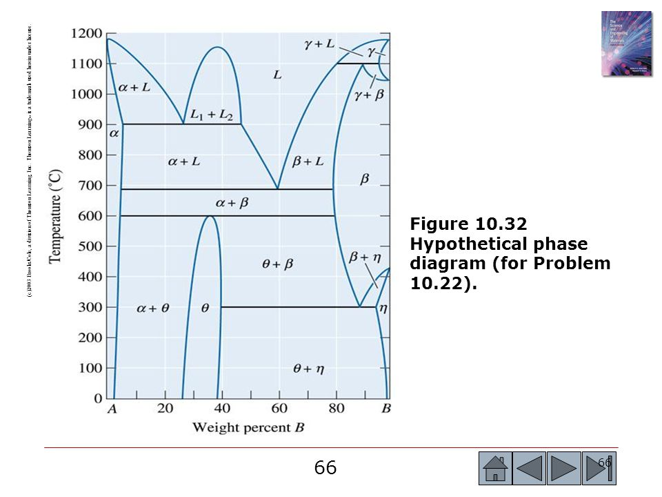 Figure 10.32 Hypothetical phase diagram (for Problem 10.22).