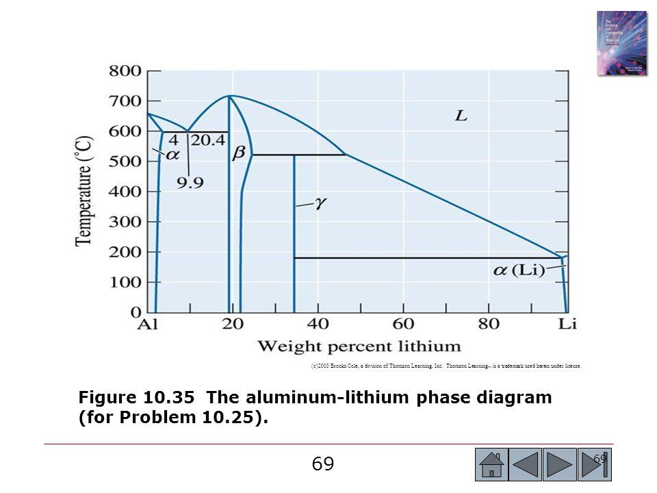 Figure 10.35 The aluminum-lithium phase diagram (for Problem 10.25).