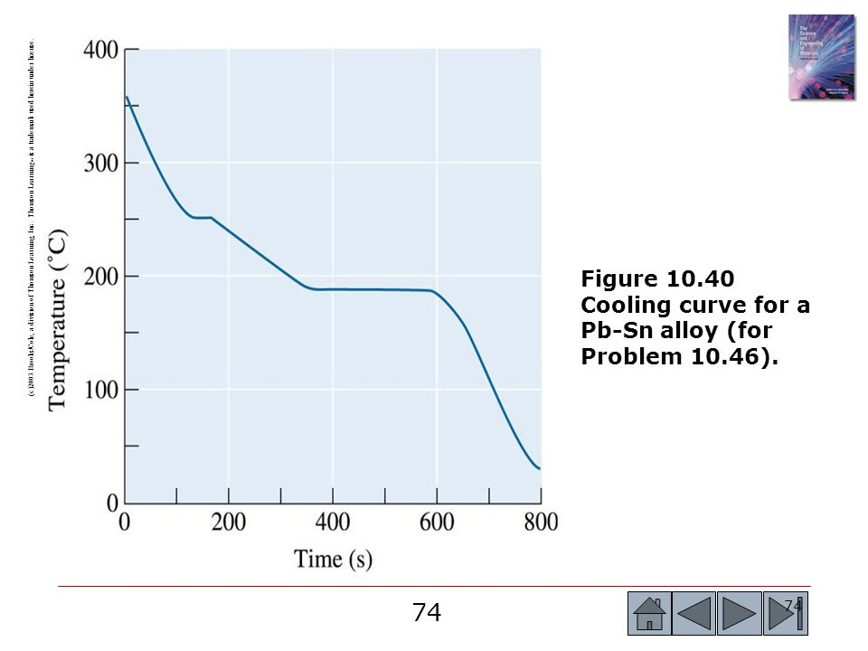 Figure 10.40 Cooling curve for a Pb-Sn alloy (for Problem 10.46).