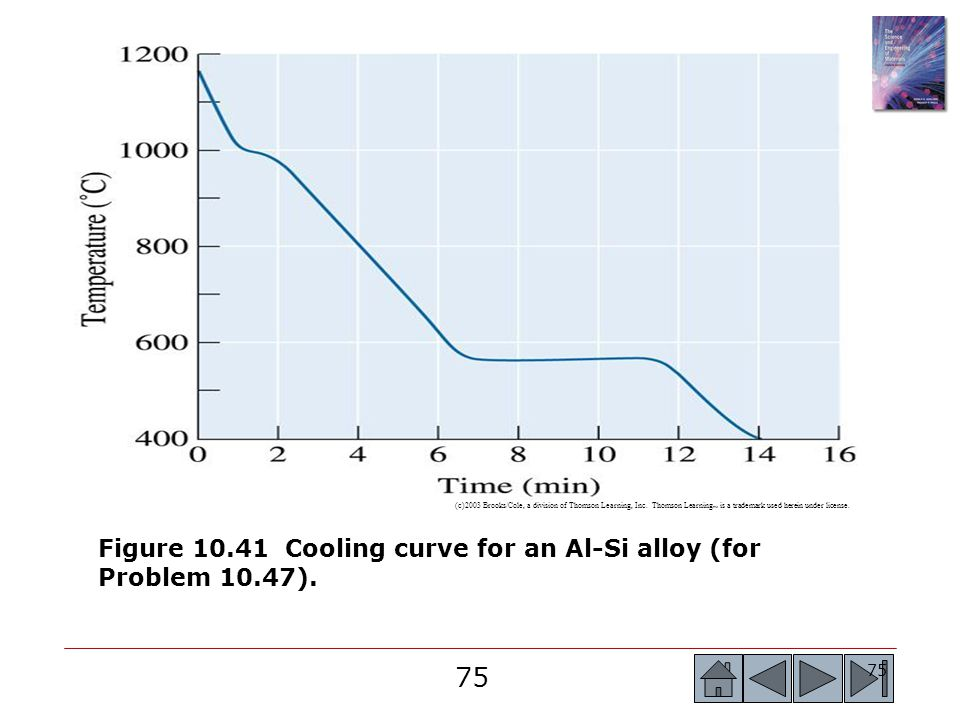 Figure 10.41 Cooling curve for an Al-Si alloy (for Problem 10.47).