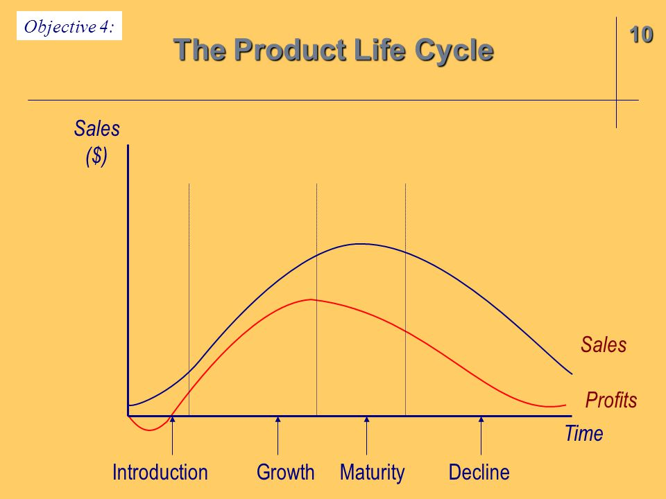 The Product Life Cycle 10 Sales ($) Sales Profits Time Introduction