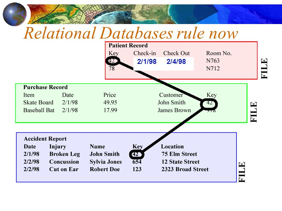 Relational Databases rule now