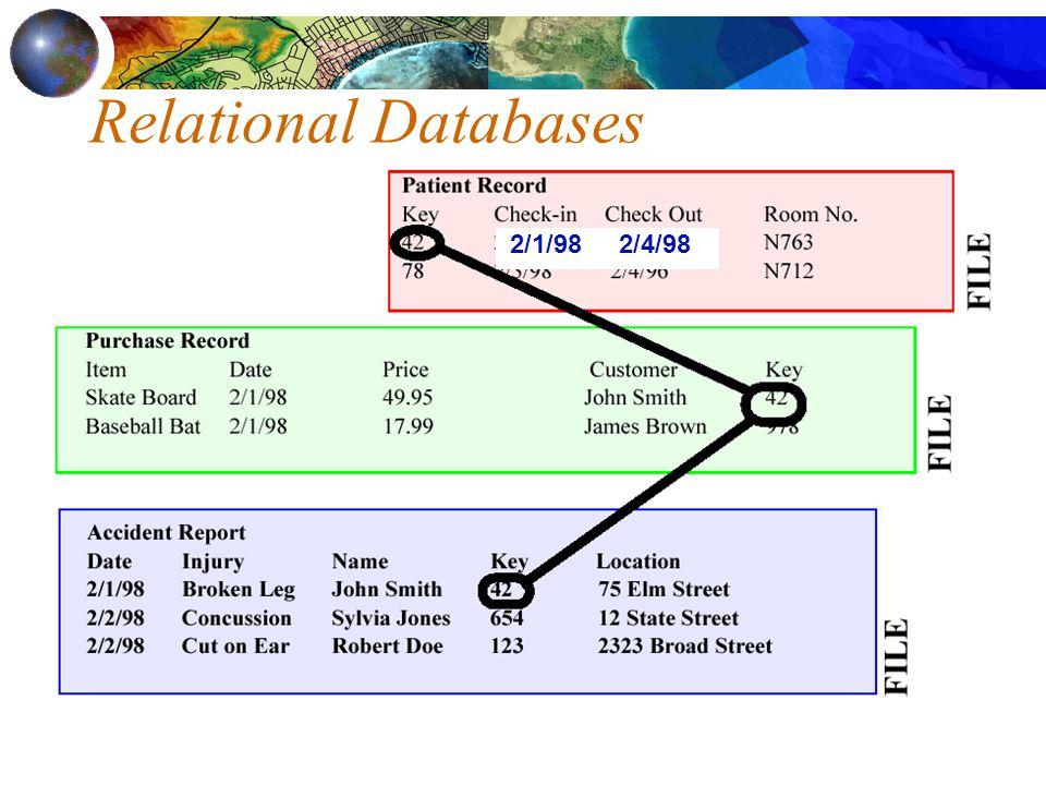 Relational Databases 2/1/98 2/4/98