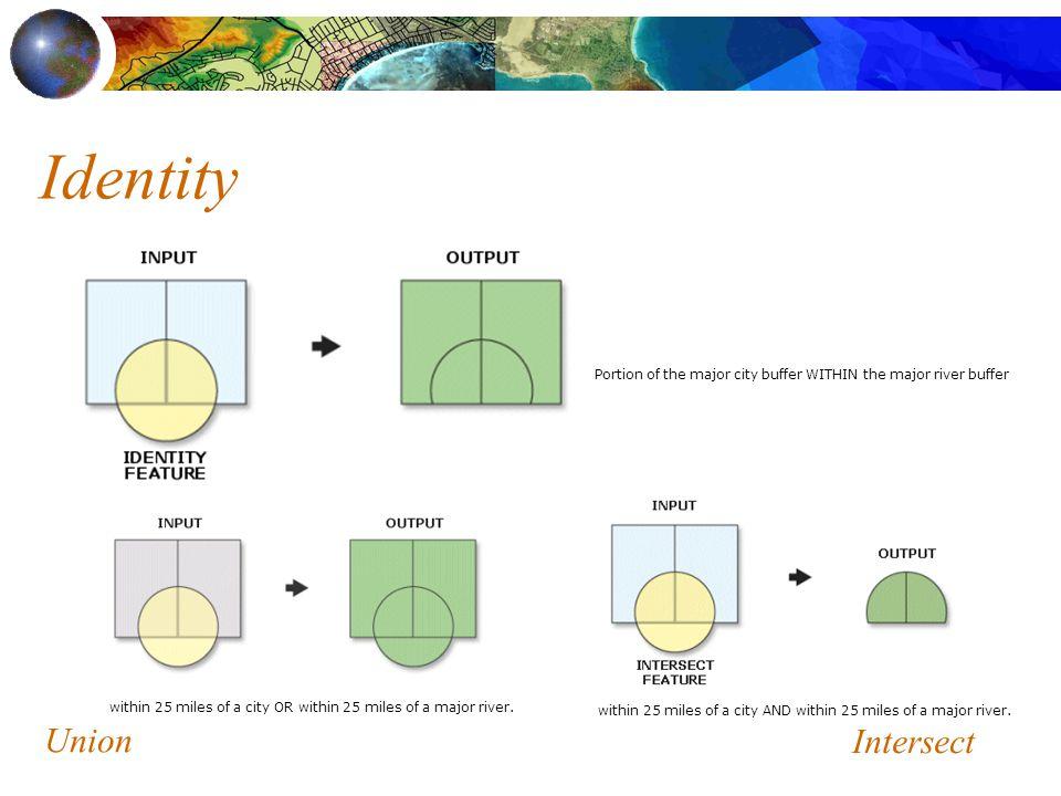 Identity Union Intersect
