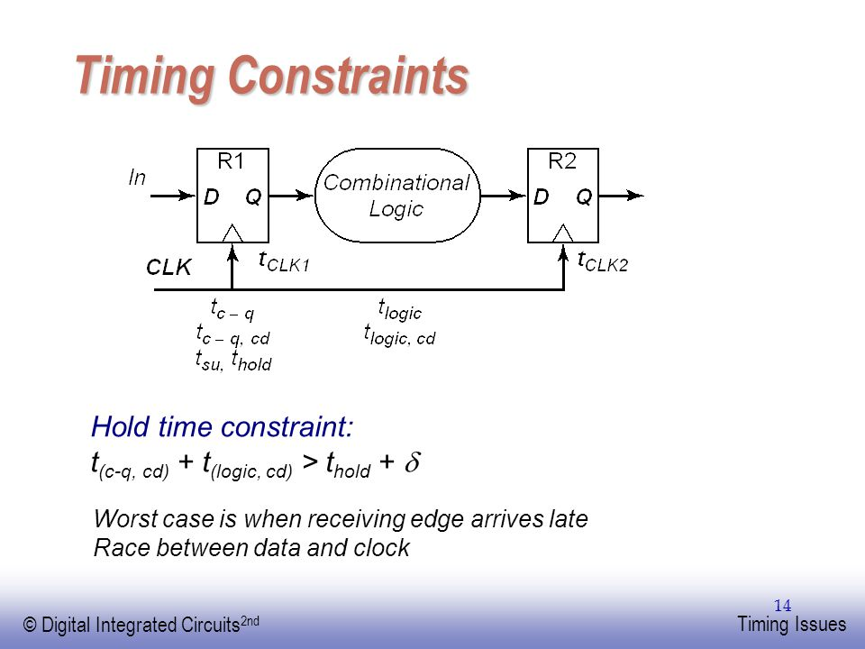 Timing Constraints Hold time constraint: