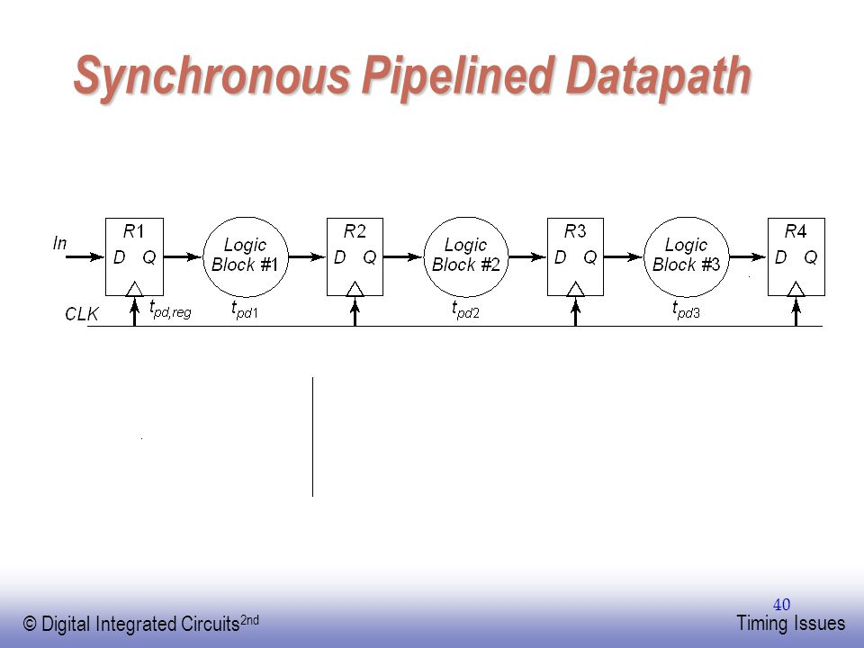 Synchronous Pipelined Datapath