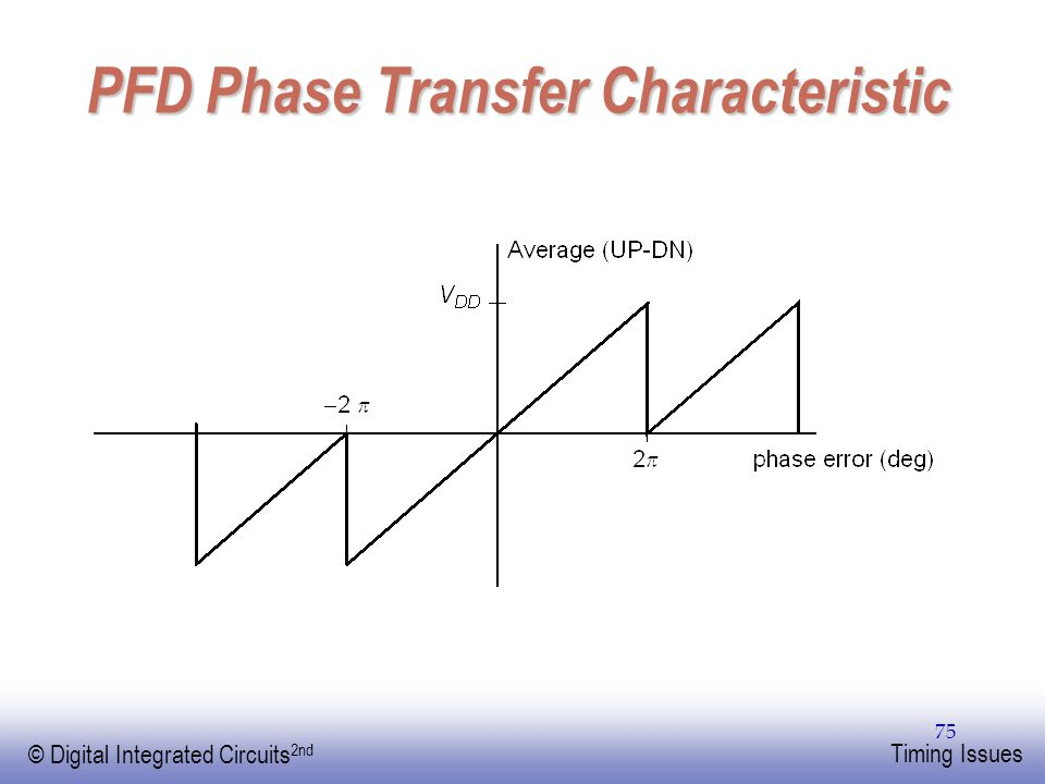 PFD Phase Transfer Characteristic