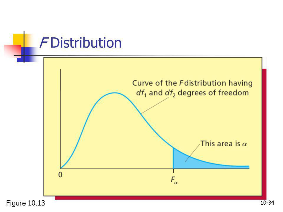 F Distribution Figure 10.13