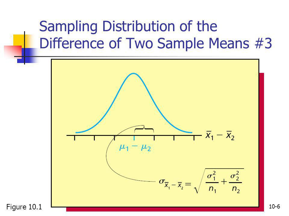 Sampling Distribution of the Difference of Two Sample Means #3