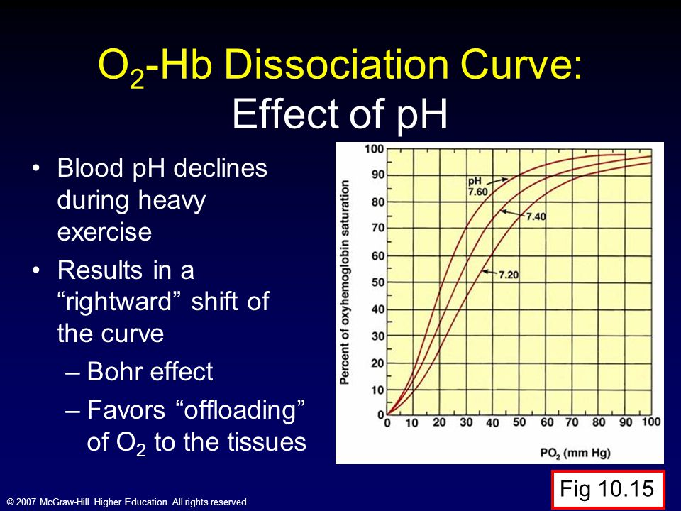 O2-Hb Dissociation Curve: Effect of pH