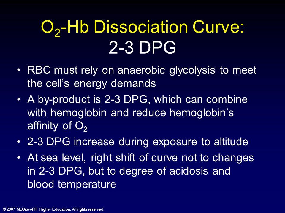 O2-Hb Dissociation Curve: 2-3 DPG