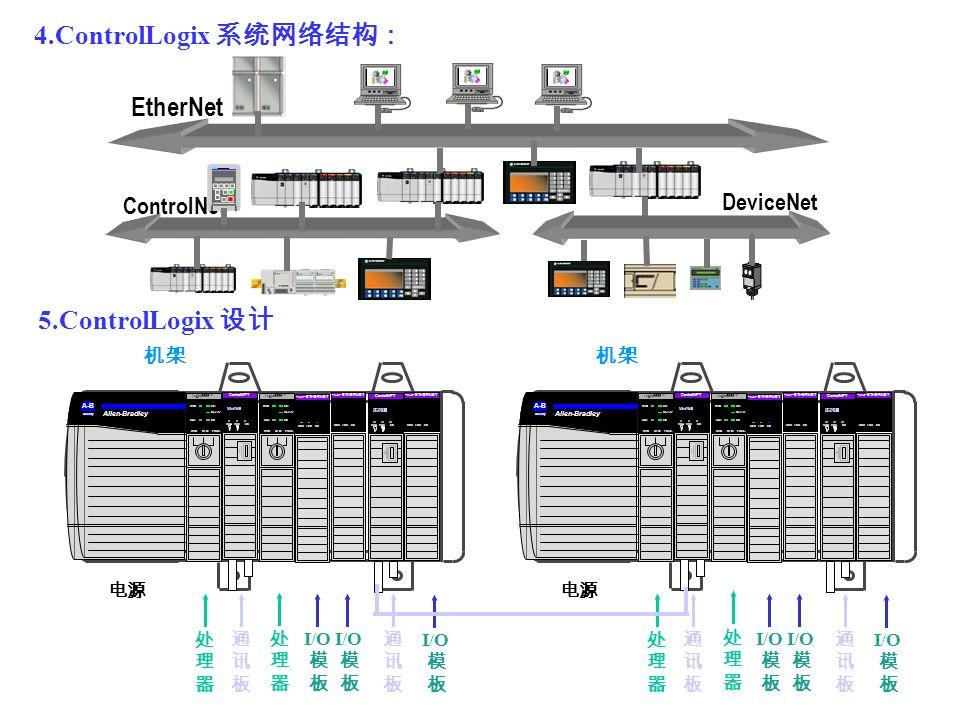 4.ControlLogix 系统网络结构: EtherNet 5.ControlLogix 设计 DeviceNet ControlNet
