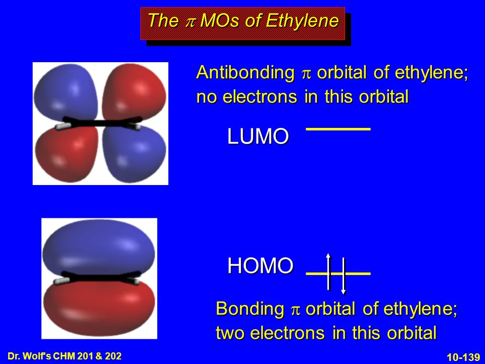 LUMO HOMO The p MOs of Ethylene