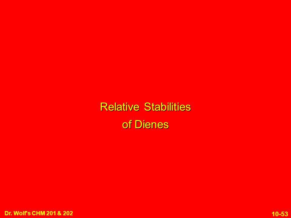 Relative Stabilities of Dienes