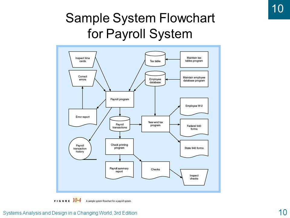 Sample layout for payroll system