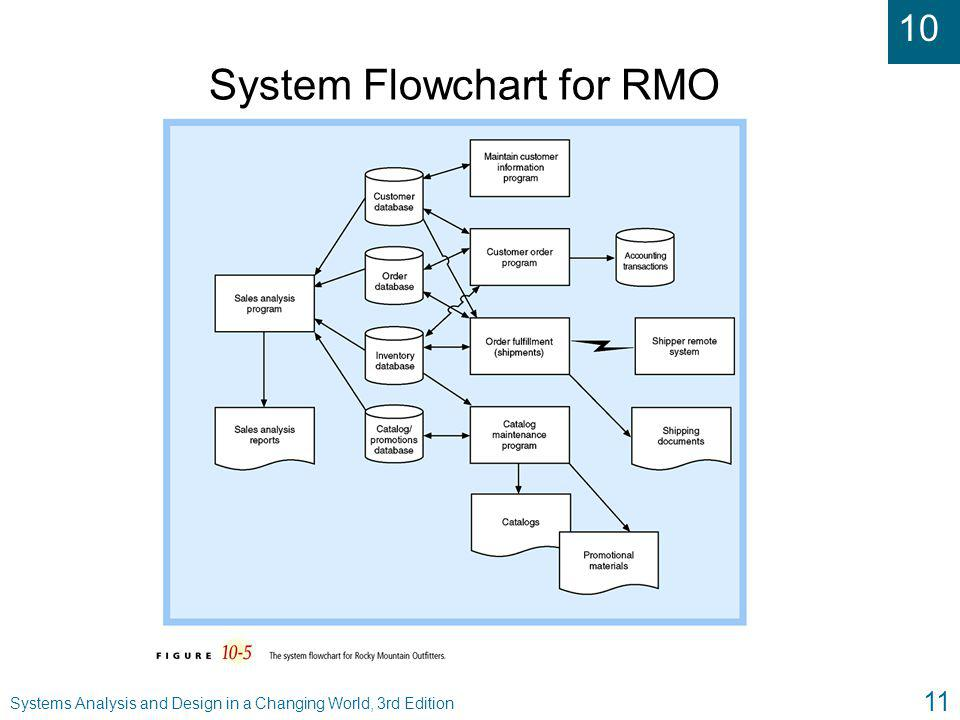 System Flowchart for RMO