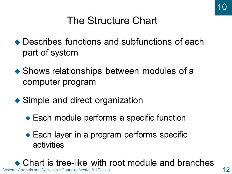 The Structure Chart Describes functions and subfunctions of each part of system. Shows relationships between modules of a computer program.