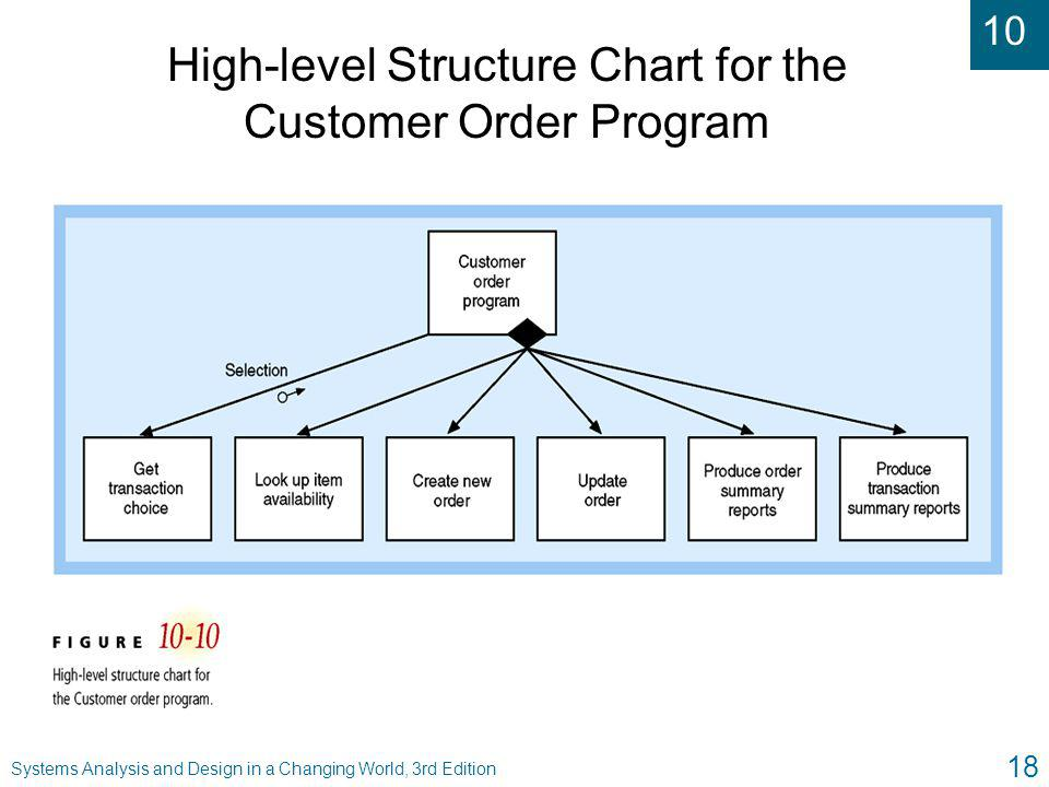High-level Structure Chart for the Customer Order Program