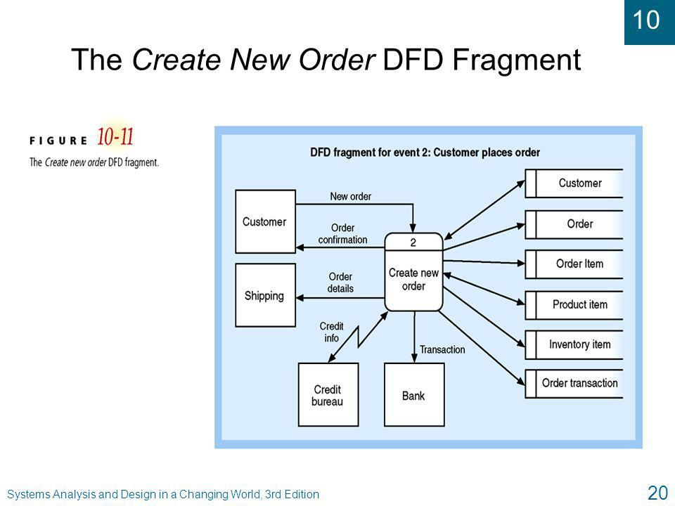 The Create New Order DFD Fragment