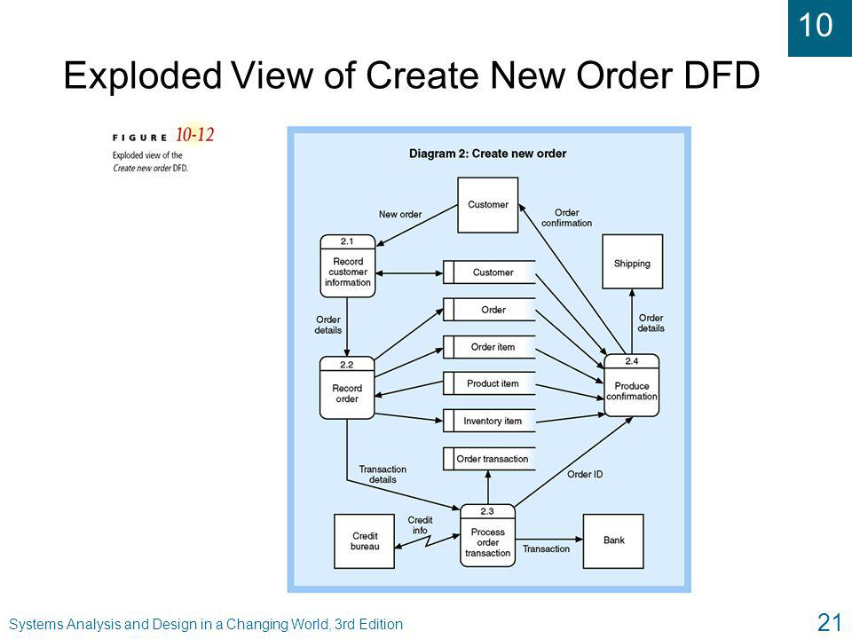 Exploded View of Create New Order DFD