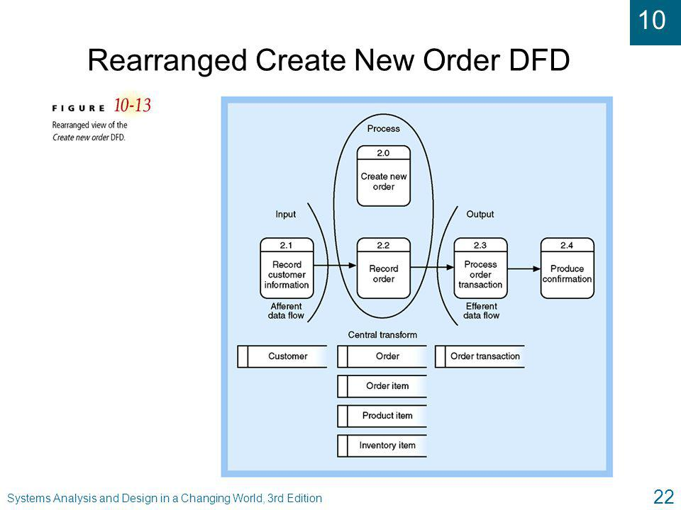 Rearranged Create New Order DFD