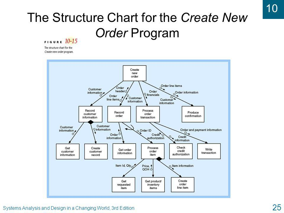 The Structure Chart for the Create New Order Program
