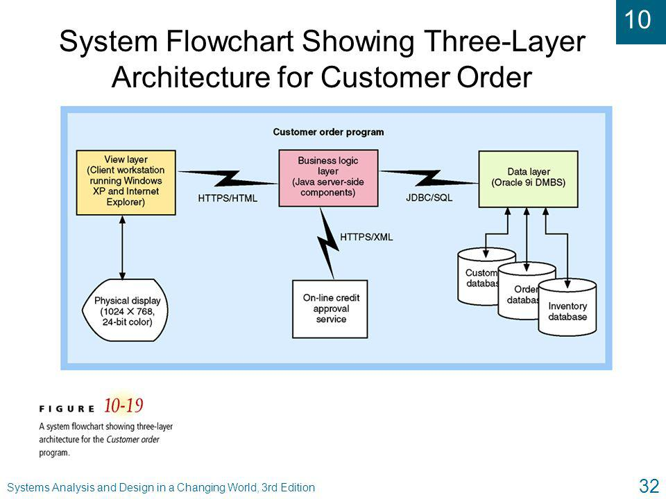 System Flowchart Showing Three-Layer Architecture for Customer Order