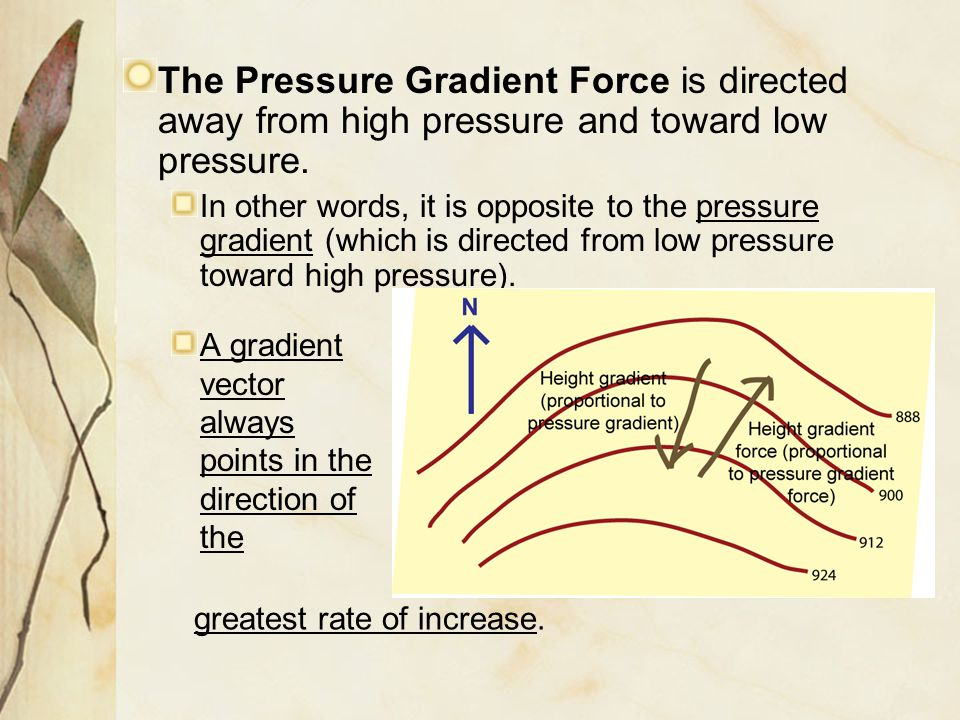 The Pressure Gradient Force is directed away from high pressure and toward low pressure.
