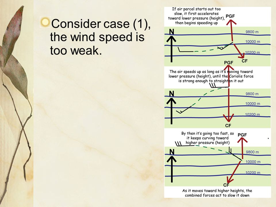 Consider case (1), the wind speed is too weak.