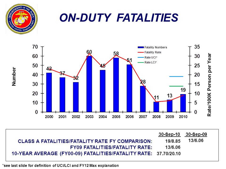 ON-DUTY FATALITIES Rate/100K Person per Year Number