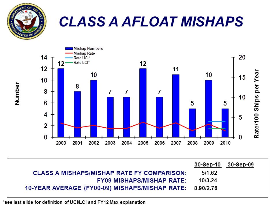CLASS A AFLOAT MISHAPS Rate/100 Ships per Year Number