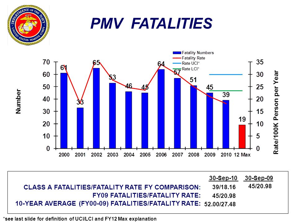 PMV FATALITIES Rate/100K Person per Year Number