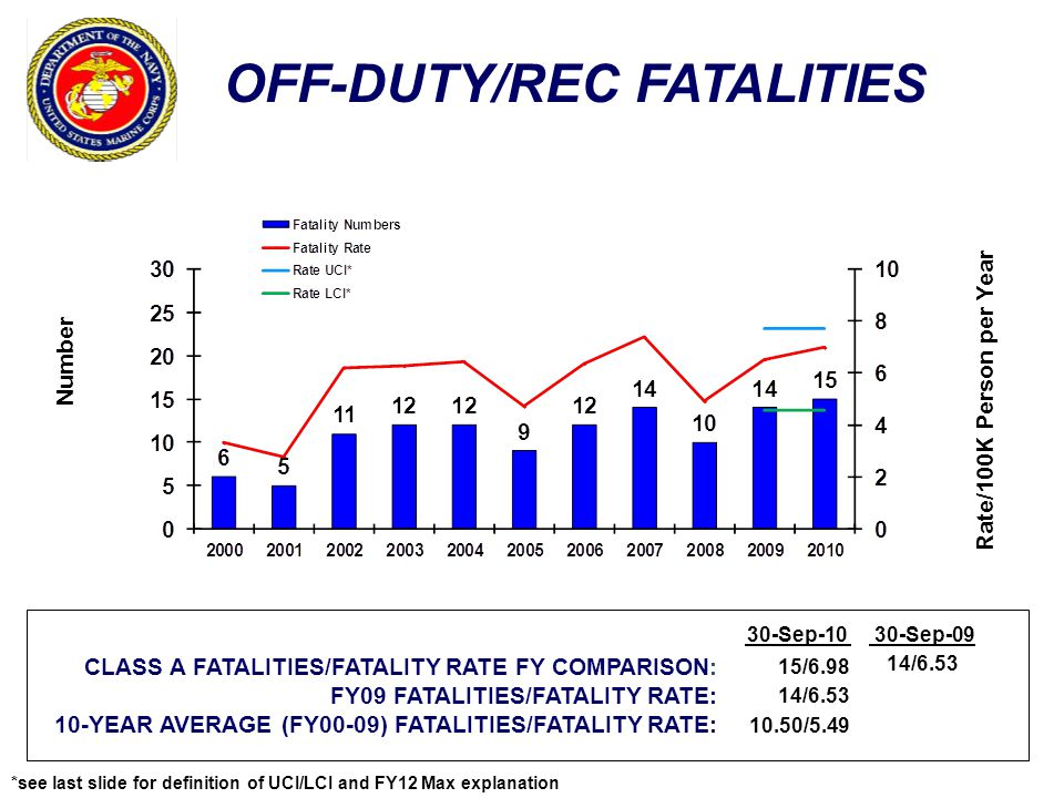 OFF-DUTY/REC FATALITIES