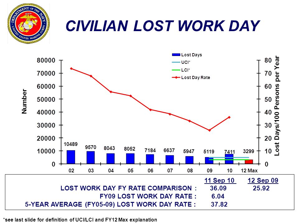 CIVILIAN LOST WORK DAY Lost Days/100 Persons per Year Number