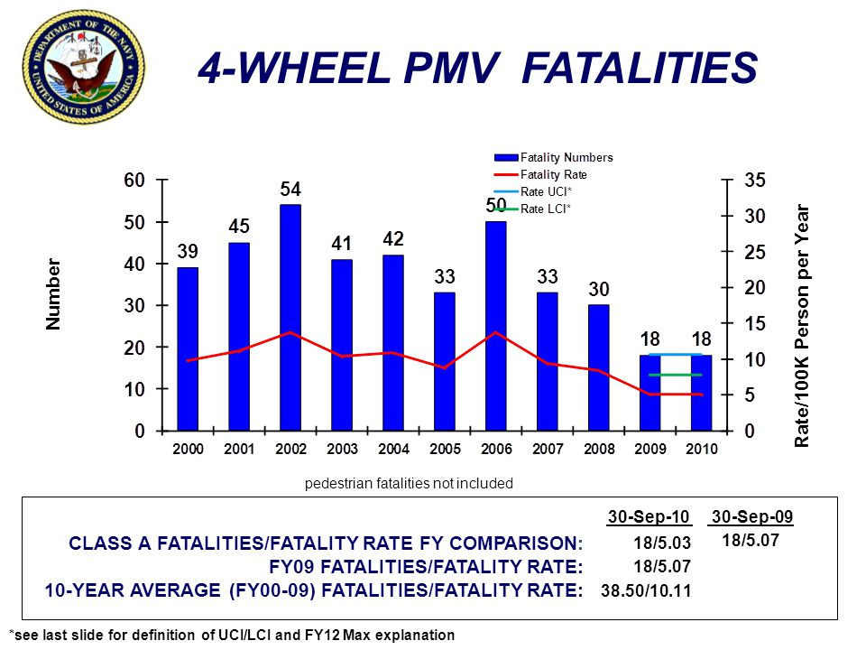 4-WHEEL PMV FATALITIES Rate/100K Person per Year Number