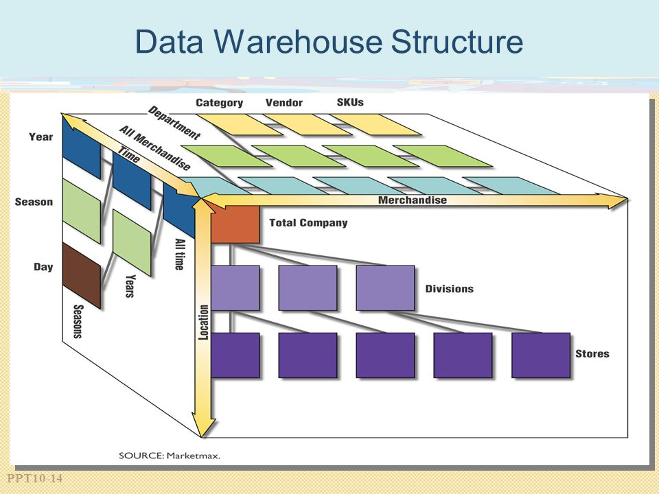 Data Warehouse Structure