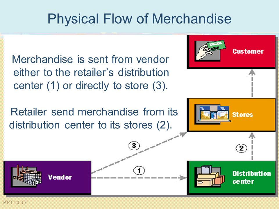 Physical Flow of Merchandise